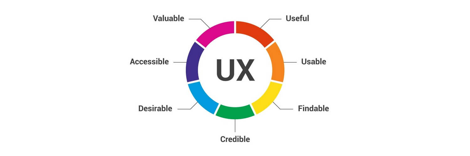 UX is important because its purpose is to fulfill the visitor's needs
