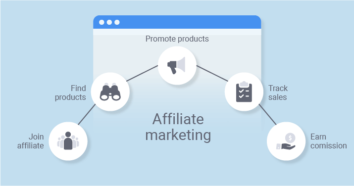 Affiliate marketing product strategy