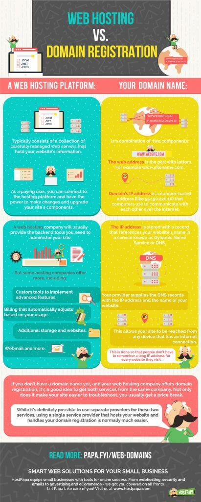 Infographic about the difference between hosting and domains