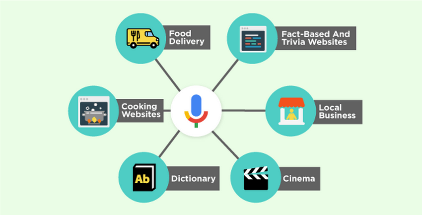 Your clients might search for your business with voice search