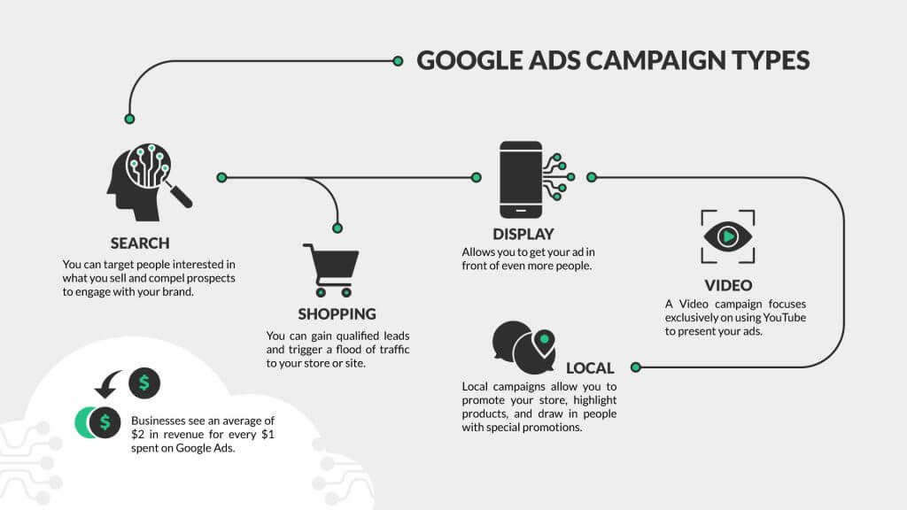 Check our Google Ads Guide for your business