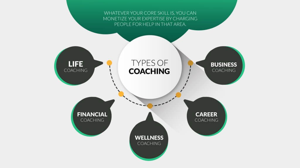 types-of-coaching-businesses-graphic