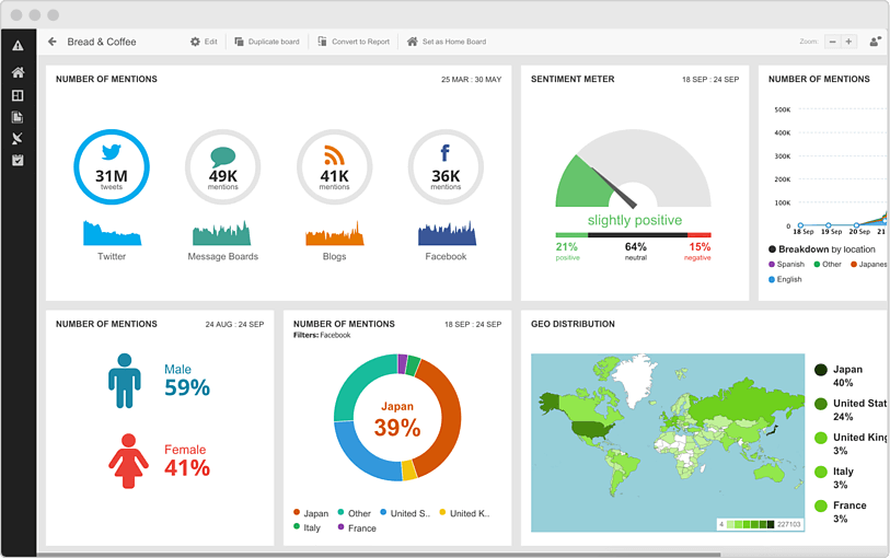 Analyzing social metrics within the Hootsuite dashboard.