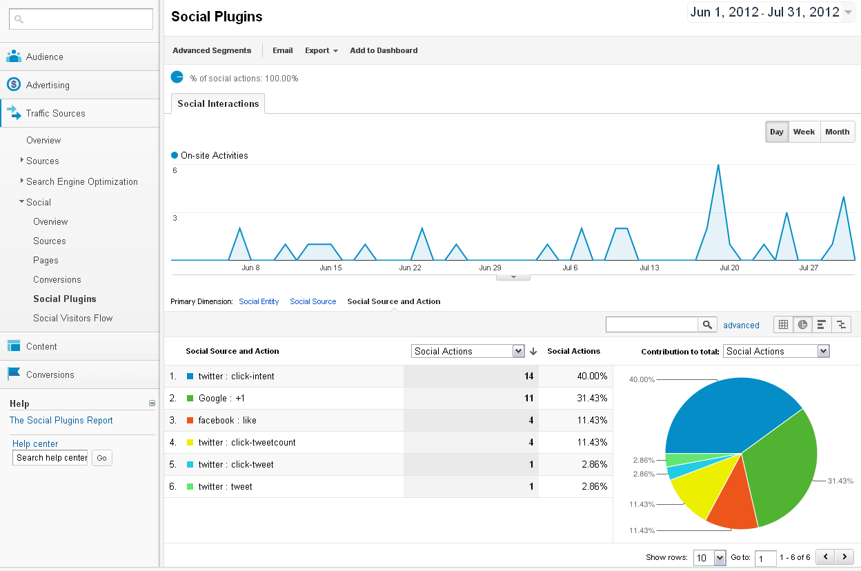 Analyzing social media metrics within Google Analytics
