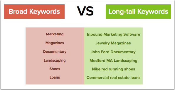broad long tail keywords